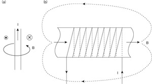 図1 単純な空芯コイルにおける電流と磁界