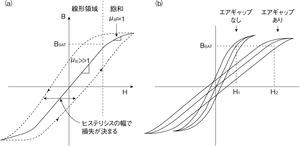 図2 ある強磁性材料のBH曲線