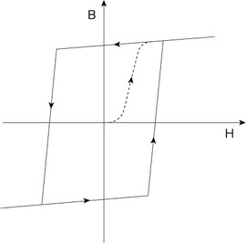 図3 理想的な磁性材料が持つ方形ループ特性