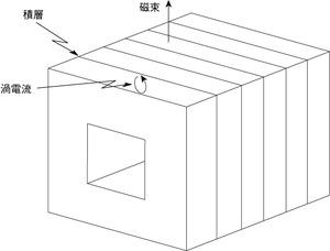 図5 コアの分割