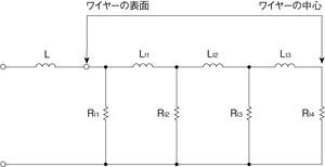 図6 高周波におけるワイヤーの表面/中心間の電流の流れ