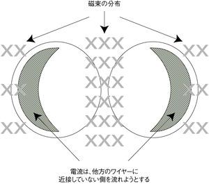 図7 ワイヤーが近接している場合の磁束線の密度