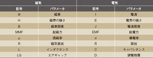 表1 磁気/電気の用語の対応表