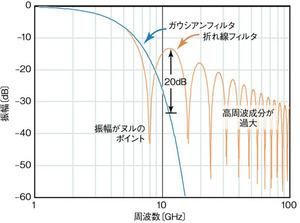 図1エッジの生成方法による周波数応答の違い