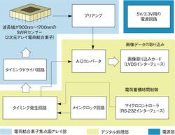 図1検査システムの概要