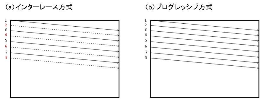 プログレッシブとインターレース - EDN Japan
