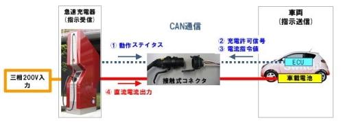 図1 EV用急速充電器における充電の仕組み(提供:CHAdeMO協議会)