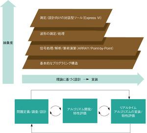 図1「LabVIEW」のデジタル信号処理対応機能(提供:National Instruments社)