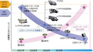 図1LEDヘッドライトにおける省電力化の方向性(提供:小糸製作所)