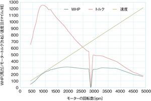 図1クレイジーホースピントの動力測定結果(提供:MikeWillmon氏)