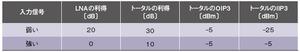 表1 図1の受信機フロントエンドの利得とIP3