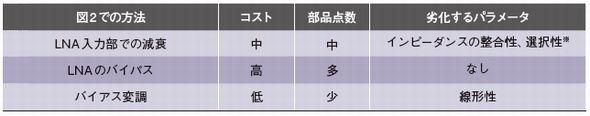 表2 さまざまなLNA利得制御方法の費用対効果