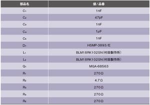 表4 図5(b)の回路で使用した部品の値/品番