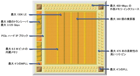 図1:Cyclone IV ファミリのアーキテクチャ<br>トランシーバを内蔵した「Cyclone IV GX」と、低消費電力化を進めた「Cyclone IV E」の2種類の製品を用意