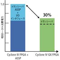 図2:Cyclone IV GXと従来のCyclone III+ASSPを使った場合の消費電力