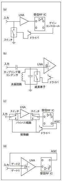 図2 民生用放送受信機で使われている3つのRF利得制御方法