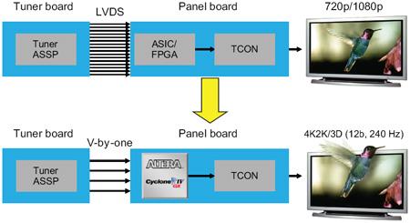 図1:HDTVのディスプレイ部の構成例