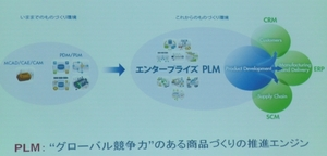 図1 従来のPLMとエンタープライズPLMの比較