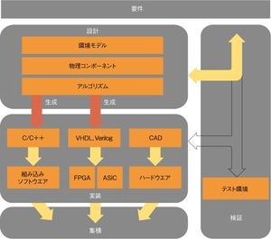 図1 エラーを確実に検出する作業フロー