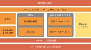 図2 システムレベル製品がカバーする範囲(提供:Synopsys社)