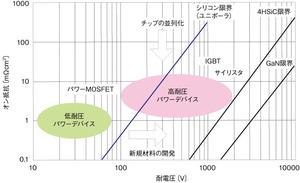 図1 パワーデバイスの耐圧とオン抵抗の関係