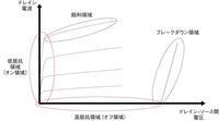 図2 パワーMOSFETの静特性