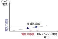 図4 高抵抗領域での電圧感度と電流感度