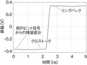 図1LVDSドライバICからの出力波形
