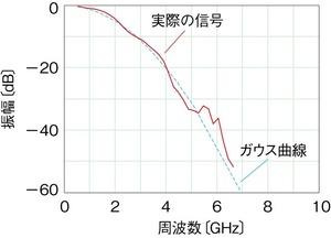 図2周波数軸での評価結果