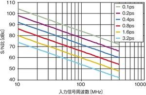 図1ジッターがS/N比に及ぼす影響