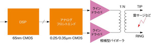 図2ADSLモデムの概要