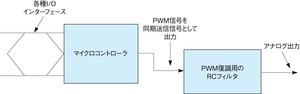 図1同期シリアルポートを利用したPWM信号の生成(概念図)