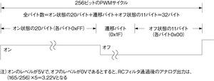 図2PWM信号の生成仕様