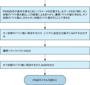 図3PWM信号の生成作業の流れ