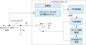図1 D-Aコンバータの構成方法(概念図)