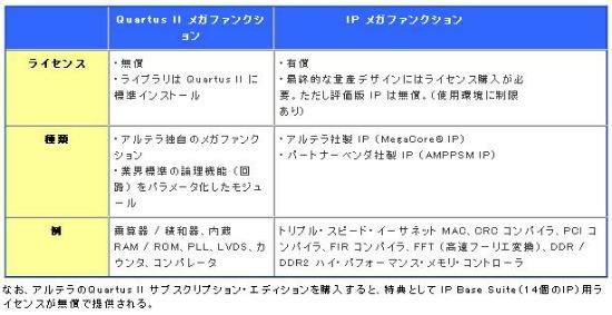 表1:アルテラのFPGAに用意された2種類のメガファンクションの特徴