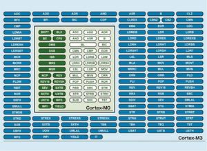 図1「Cortex-M3」と「Cortex-M0」の命令セットアーキテクチャの比較(提供:NXP社)