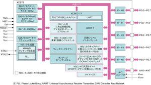 図2「XC878」のブロックダイアグラム(提供:Infineon社)
