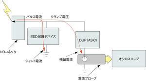 図1 残留電流の測定方法