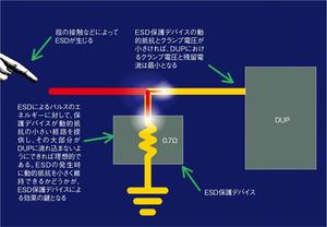 図3 ESD保護デバイスによる破壊の防止