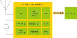 図1 PICマイコンを使ったWi-Fiシステム