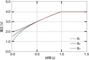 図3 シミュレーションの結果