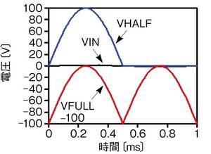 図4 電圧源B2、B3からの出力波形例