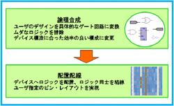 図1:コンパイルのフロー