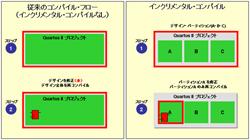 図5:フル・コンパイルとインクリメンタル・コンパイルのコンパイルフロー