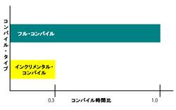 図6:フル・コンパイルとインクリメンタル・コンパイルのコンパイル時間の比較
