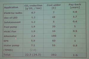図1 自動車1台当たりで削減できるCO<sub>2</sub>排出量のイメージ
