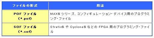 表1:プログラミング・ファイルの形式とその主な用途