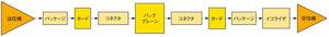 図1高速シリアルチャンネルの構成例