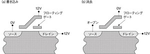 図1 フローティングゲートメモリーの仕組み